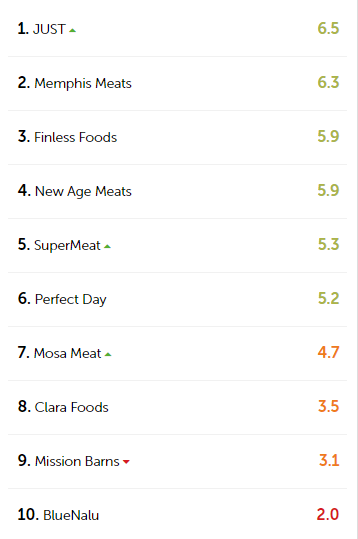 top 10 clean meat